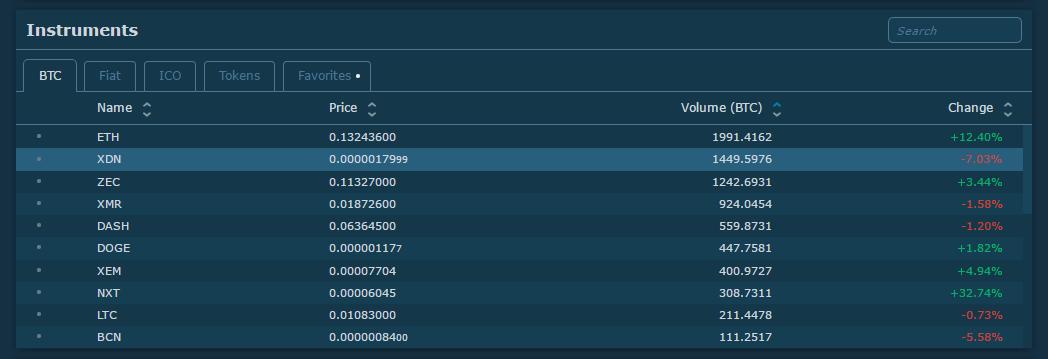 XDN trading volume