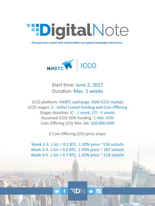 XDN ICCO Price